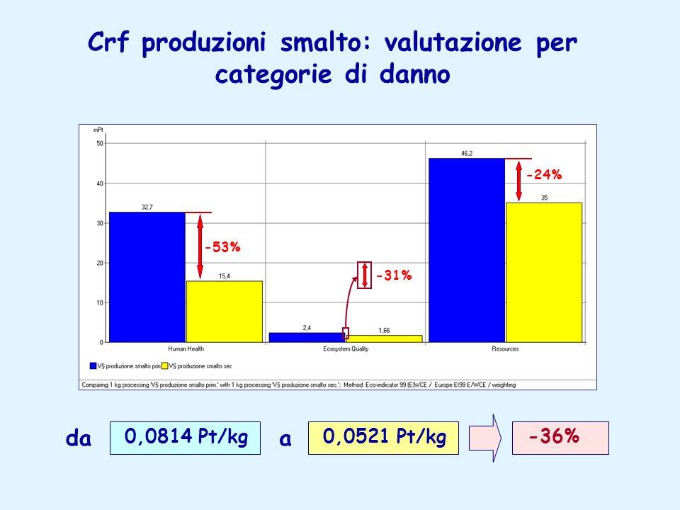 Crf produzioni smalto: valutazione per categorie di danno -53% -24% -31% 0,0814 Pt/kg 0,0521 Pt/kg -36% daa