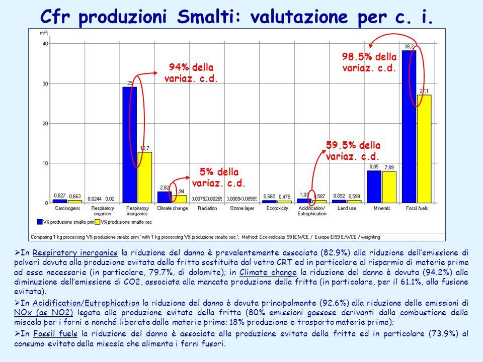 Cfr produzioni Smalti: valutazione per c.i.