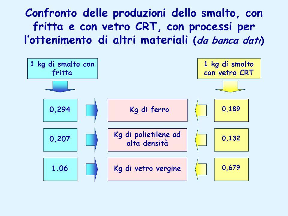 Confronto delle produzioni dello smalto, con fritta e con vetro CRT, con processi per l'ottenimento di altri materiali (da banca dati) Kg di ferro Kg di polietilene ad alta densità Kg di vetro vergine 1 kg di smalto con fritta 0,294 0,207 1.06 1 kg di smalto con vetro CRT 0,189 0,132 0,679