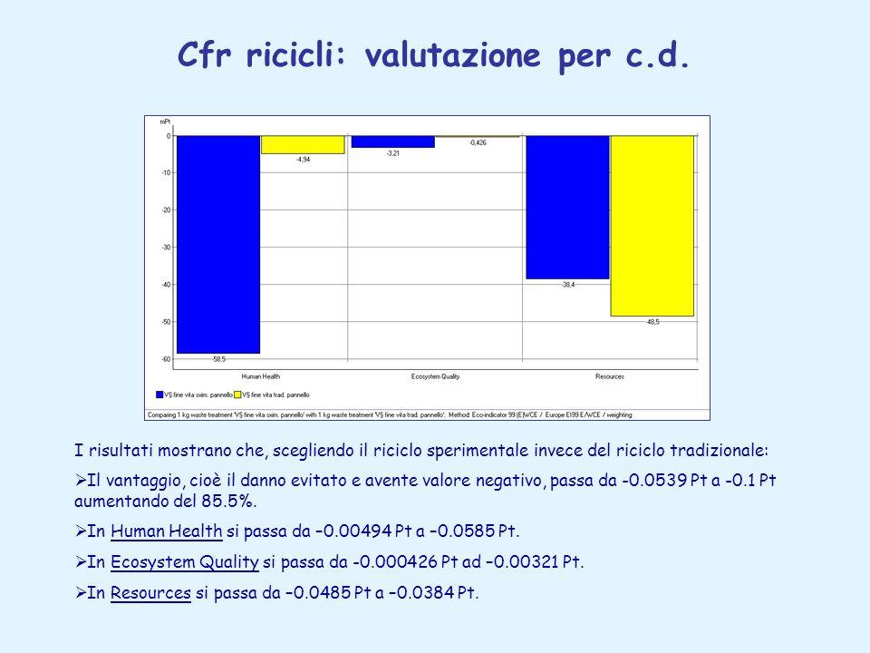 Cfr ricicli: valutazione per c.d.