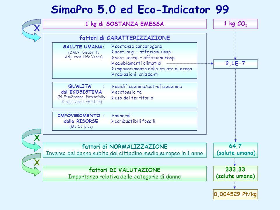 SimaPro 5.0 ed Eco-Indicator 99 64,7 (salute umana) 333.33 (salute umana) 1 kg di SOSTANZA EMESSA fattori di NORMALIZZAZIONE Inverso del danno subito dal cittadino medio europeo in 1 anno fattori DI VALUTAZIONE Importanza relativa delle categorie di danno fattori di CARATTERIZZAZIONE  sostanze cancerogene  sost.
