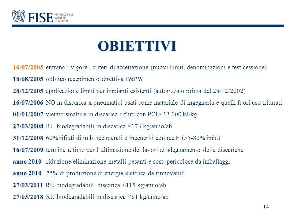 14 OBIETTIVI 16/07/2005 16/07/2005 entrano i vigore i criteri di accettazione (nuovi limiti, denominazioni e test cessione) 18/08/2005 18/08/2005 obbl