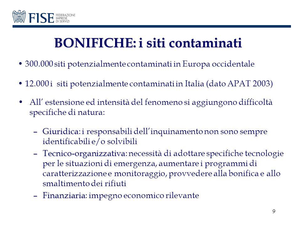 9 BONIFICHE: i siti contaminati 300.000 siti potenzialmente contaminati in Europa occidentale 12.000 i siti potenzialmente contaminati in Italia (dato
