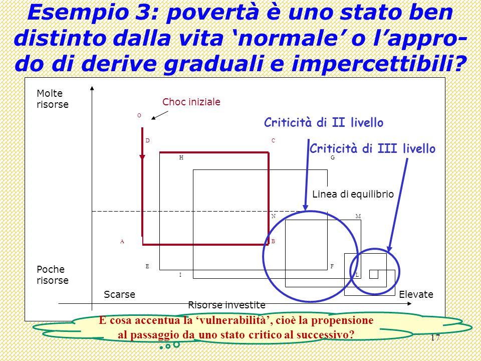 17 Esempio 3: povertà è uno stato ben distinto dalla vita 'normale' o l'appro- do di derive graduali e impercettibili.