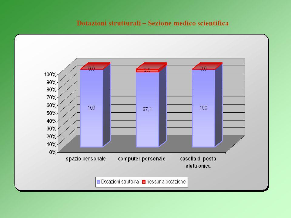 2b) Disponibilità di specifiche strutture operative e scientifiche Spazio personale: spazio di qualsiasi natura, ovvero predisposto per il singolo dot