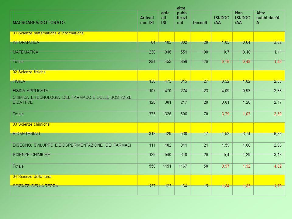 RISULTATI 2 Sezione Economico-Giuridica-Umanistica Prevalenza di pubblicazioni non-ISI e Altre NON-ISI: il range di valori varia fra 0,74 per docente/