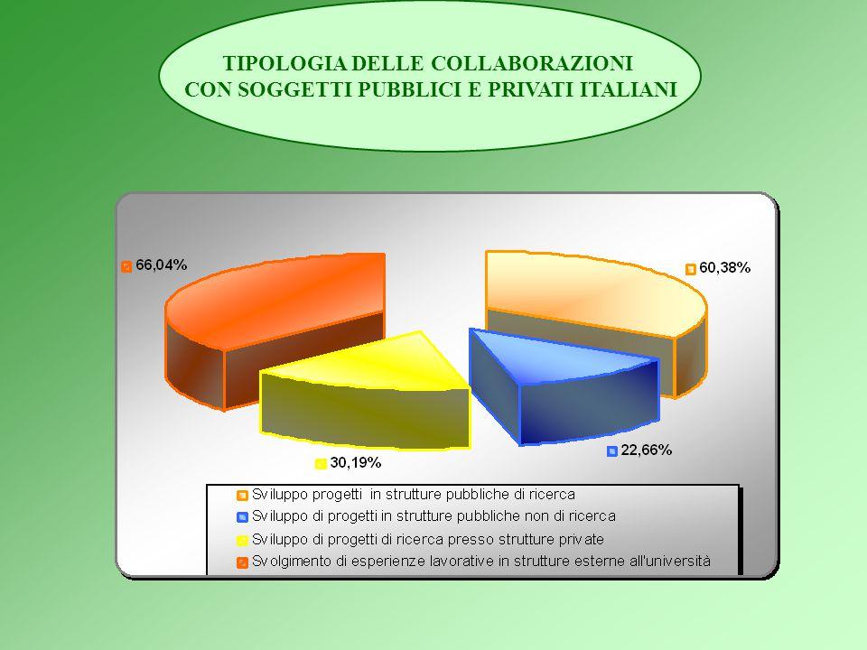 4) POSSIBILITÀ DI COLLABORAZIONI CON SOGGETTI PUBBLICI E PRIVATI ITALIANI E STRANIERI CHE CONSENTA AI DOTTORANDI LO SVOLGIMENTO DI ESPERIENZE IN UN CO