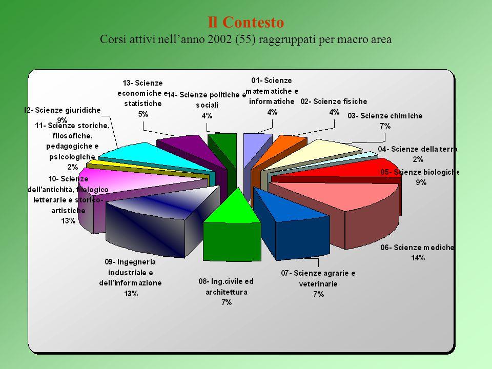 Il Contesto Corsi attivi nell'anno 2002 (55) raggruppati per macro area