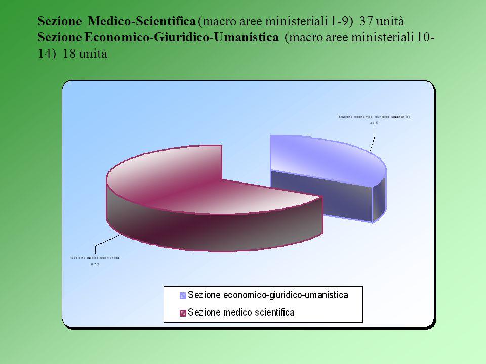 Sezione Medico-Scientifica (macro aree ministeriali 1-9) 37 unità Sezione Economico-Giuridico-Umanistica (macro aree ministeriali 10- 14) 18 unità