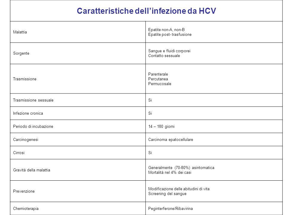 Caratteristiche dell'infezione da HCV Malattia Epatite non-A, non-B Epatite post- trasfusione Sorgente Sangue e fluidi corporei Contatto sessuale Tras