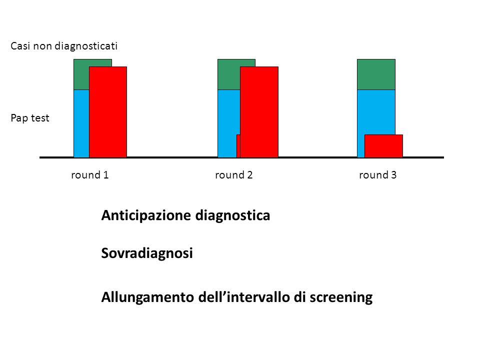 Anticipazione diagnostica Sovradiagnosi round 1round 2round 3 Pap test Casi non diagnosticati Allungamento dell'intervallo di screening