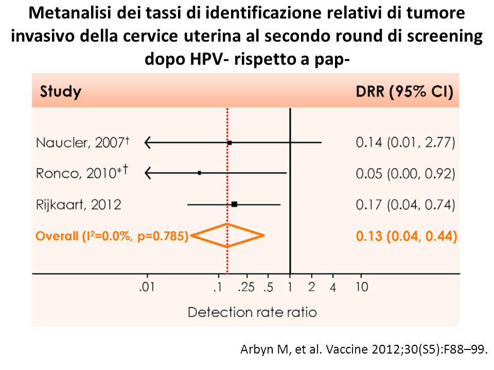 Metanalisi dei tassi di identificazione relativi di tumore invasivo della cervice uterina al secondo round di screening dopo HPV- rispetto a pap- Arbyn M, et al.