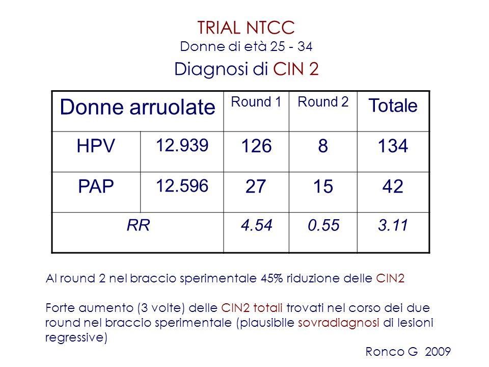 Donne arruolate Round 1Round 2 Totale HPV 12.939 1268134 PAP 12.596 271542 RR4.540.553.11 Al round 2 nel braccio sperimentale 45% riduzione delle CIN2 Forte aumento (3 volte) delle CIN2 totali trovati nel corso dei due round nel braccio sperimentale (plausibile sovradiagnosi di lesioni regressive) Ronco G 2009 TRIAL NTCC Donne di età 25 - 34 Diagnosi di CIN 2