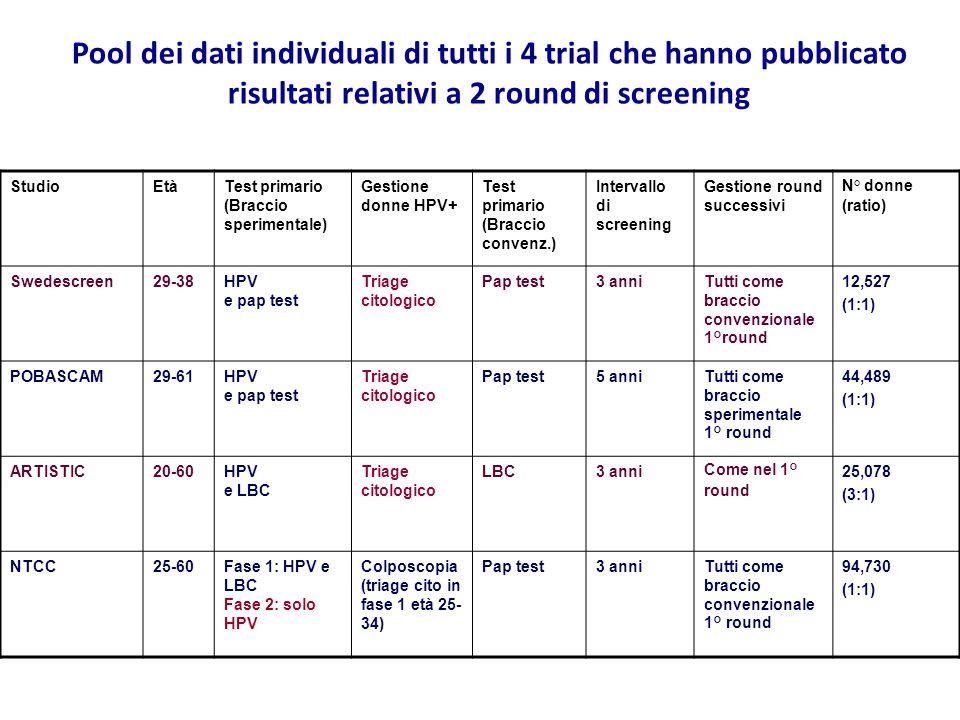 Pool dei dati individuali di tutti i 4 trial che hanno pubblicato risultati relativi a 2 round di screening StudioEtàTest primario (Braccio sperimentale) Gestione donne HPV+ Test primario (Braccio convenz.) Intervallo di screening Gestione round successivi N° donne (ratio) Swedescreen29-38HPV e pap test Triage citologico Pap test3 anniTutti come braccio convenzionale 1°round 12,527 (1:1) POBASCAM29-61HPV e pap test Triage citologico Pap test5 anniTutti come braccio sperimentale 1° round 44,489 (1:1) ARTISTIC20-60HPV e LBC Triage citologico LBC3 anniCome nel 1° round 25,078 (3:1) NTCC25-60Fase 1: HPV e LBC Fase 2: solo HPV Colposcopia (triage cito in fase 1 età 25- 34) Pap test3 anniTutti come braccio convenzionale 1° round 94,730 (1:1)