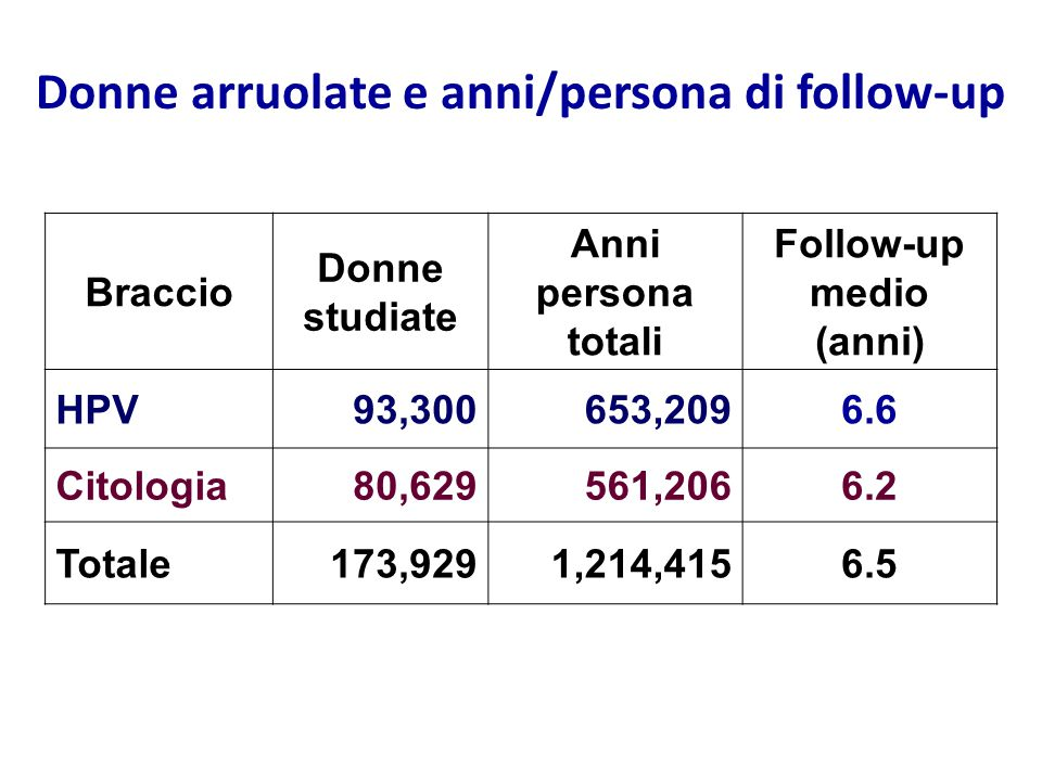 Braccio Donne studiate Anni persona totali Follow-up medio (anni) HPV93,300653,2096.6 Citologia80,629561,2066.2 Totale173,9291,214,4156.5 Donne arruol