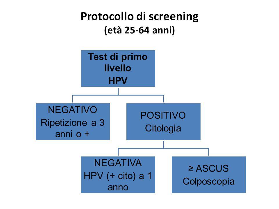 Test di primo livello HPV NEGATIVO Ripetizione a 3 anni o + POSITIVO Citologia NEGATIVA HPV (+ cito) a 1 anno ≥ ASCUS Colposcopia Protocollo di screening (età 25-64 anni)