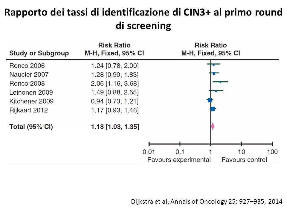 Trial Multicentrico Italiano NTCC (Nuove Tecnologie per lo screening del Carcinoma Cervicale) braccio convenzionale: Pap test braccio sperimentale: test HPV rescreening a 3 anni