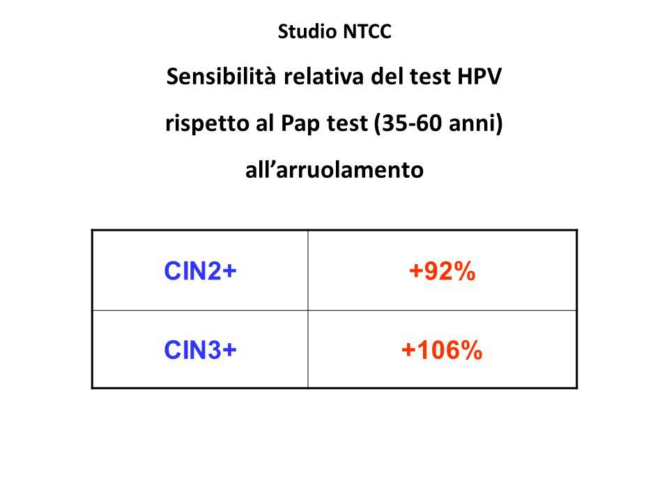 CIN2++92% CIN3++106% Studio NTCC Sensibilità relativa del test HPV rispetto al Pap test (35-60 anni) all'arruolamento
