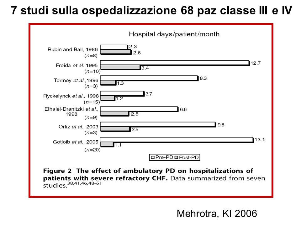 7 studi sulla ospedalizzazione 68 paz classe III e IV Mehrotra, KI 2006