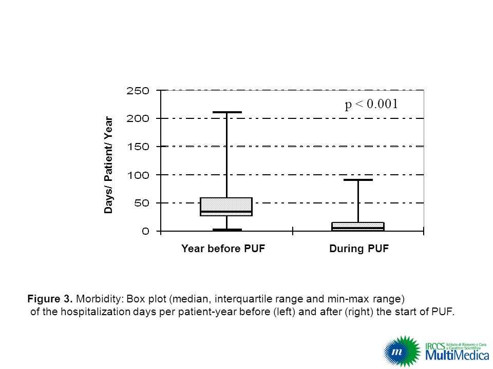 p < 0.001 Year before PUF During PUF Days/ Patient/ Year Figure 3. Morbidity: Box plot (median, interquartile range and min-max range) of the hospital
