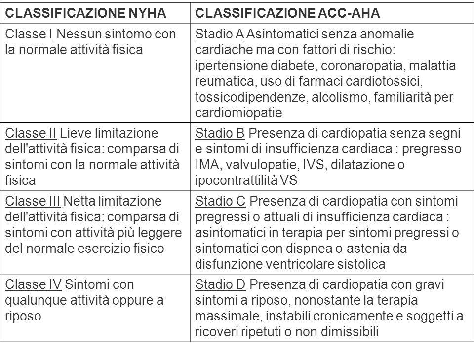 CLASSIFICAZIONE NYHACLASSIFICAZIONE ACC-AHA Classe I Nessun sintomo con la normale attività fisica Stadio A Asintomatici senza anomalie cardiache ma c