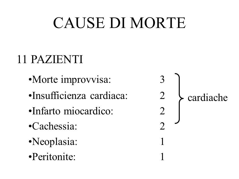 CAUSE DI MORTE 11 PAZIENTI Morte improvvisa:3 Insufficienza cardiaca:2 Infarto miocardico:2 Cachessia:2 Neoplasia:1 Peritonite:1 cardiache