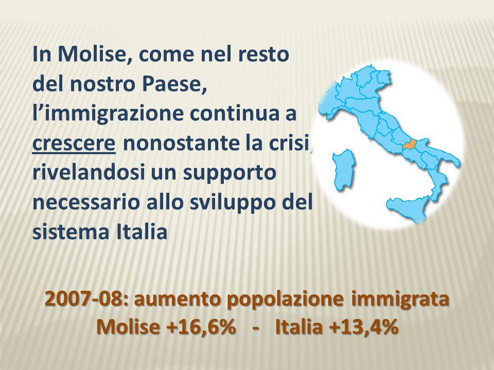 In Molise, come nel resto del nostro Paese, l'immigrazione continua a crescere nonostante la crisi, rivelandosi un supporto necessario allo sviluppo del sistema Italia 2007-08: aumento popolazione immigrata Molise +16,6% - Italia +13,4%