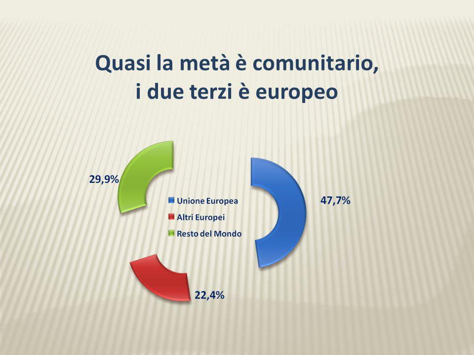 Quasi la metà è comunitario, i due terzi è europeo