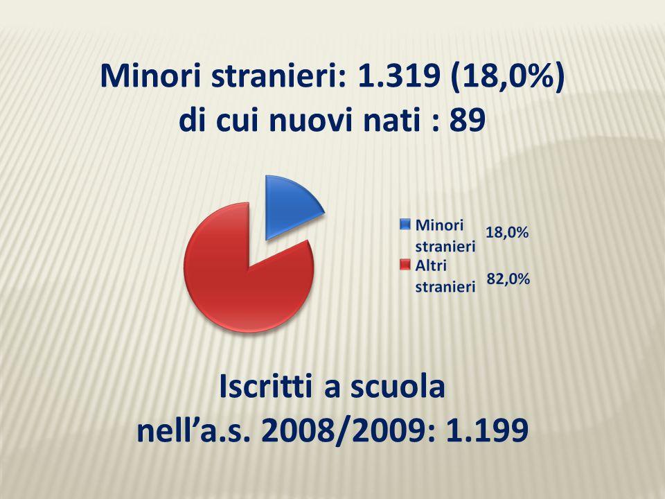 Minori stranieri: 1.319 (18,0%) di cui nuovi nati : 89 Iscritti a scuola nell'a.s. 2008/2009: 1.199