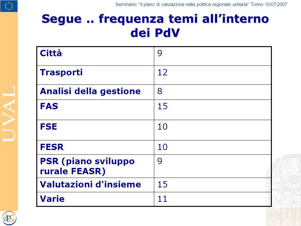 Seminario: Il piano di valutazione nella politica regionale unitaria Torino 10/07/2007 Città9 Trasporti12 Analisi della gestione8 FAS15 FSE10 FESR10 PSR (piano sviluppo rurale FEASR) 9 Valutazioni d insieme15 Varie11 Segue..