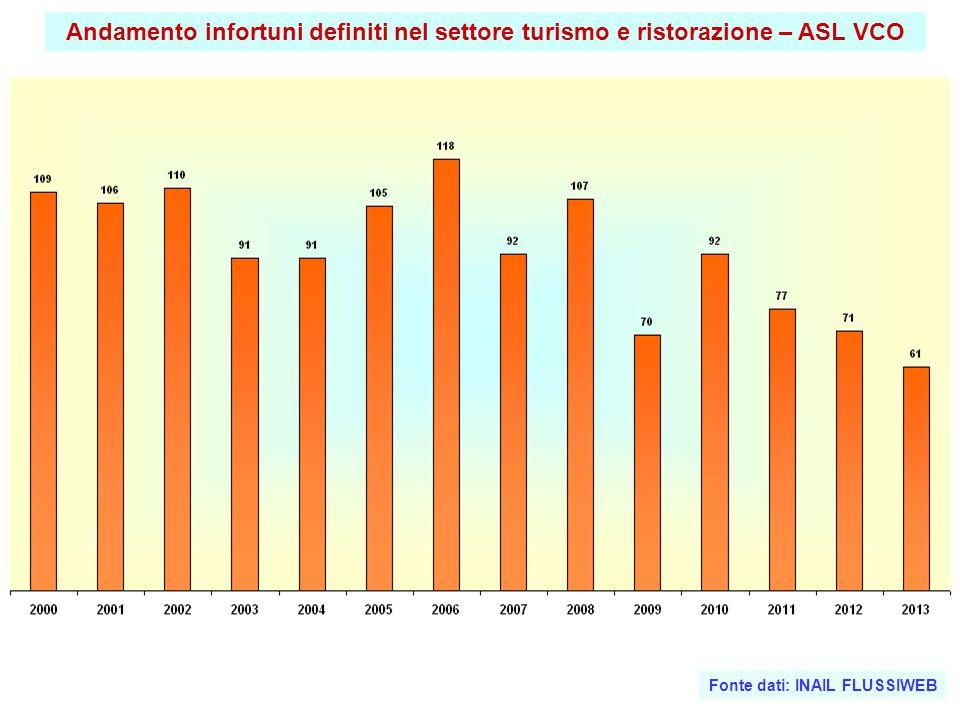 Andamento infortuni definiti nel settore turismo e ristorazione – ASL VCO Fonte dati: INAIL FLUSSIWEB