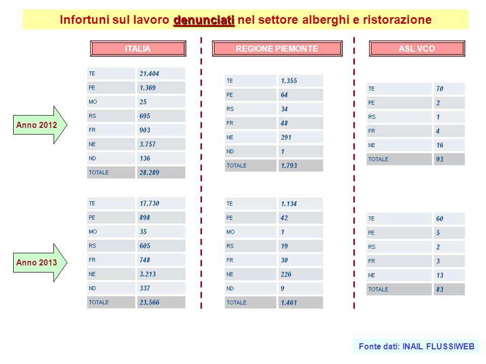 denunciati Infortuni sul lavoro denunciati nel settore alberghi e ristorazione Anno 2012 Anno 2013 ITALIAASL VCOREGIONE PIEMONTE Fonte dati: INAIL FLUSSIWEB