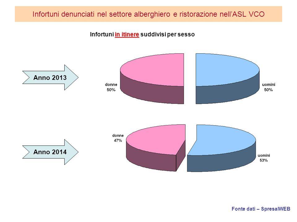 Fonte dati – SpresalWEB Infortuni denunciati nel settore alberghiero e ristorazione nell'ASL VCO in itinere Infortuni in itinere suddivisi per sesso Anno 2013 Anno 2014