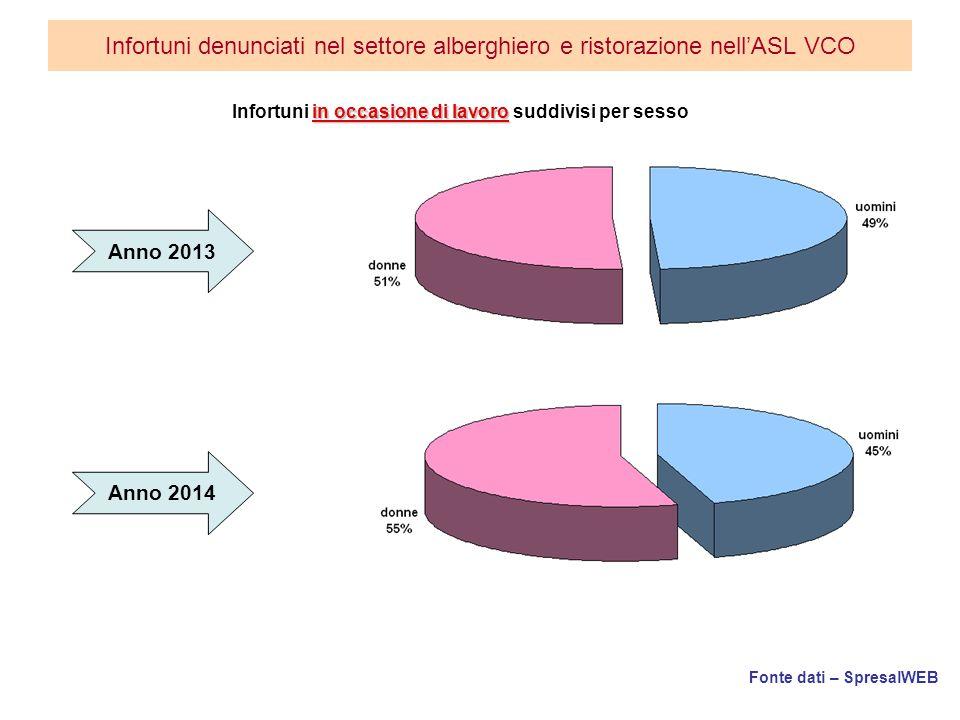 Fonte dati – SpresalWEB Infortuni denunciati nel settore alberghiero e ristorazione nell'ASL VCO in occasione di lavoro Infortuni in occasione di lavoro suddivisi per sesso Anno 2013 Anno 2014