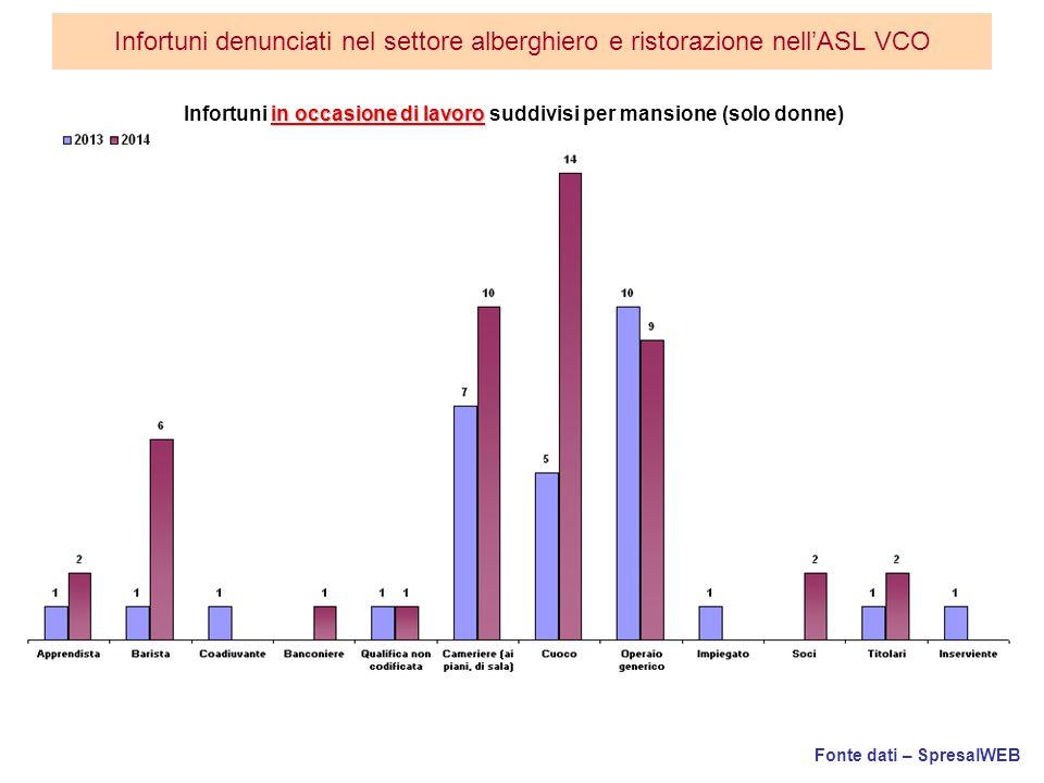 Fonte dati – SpresalWEB Infortuni denunciati nel settore alberghiero e ristorazione nell'ASL VCO in occasione di lavoro Infortuni in occasione di lavoro suddivisi per mansione (solo donne)