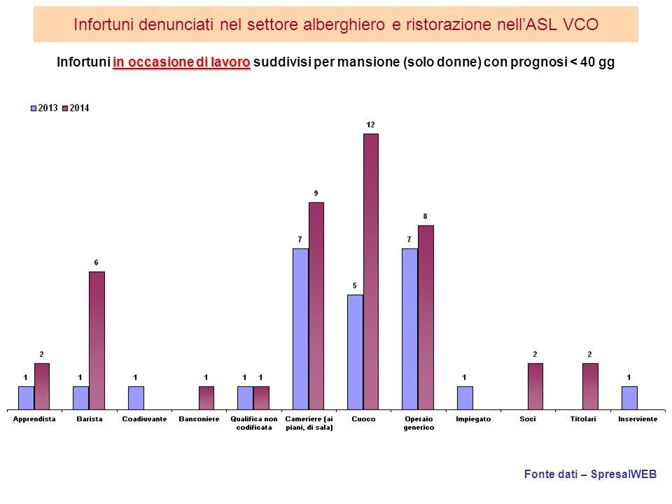 Fonte dati – SpresalWEB Infortuni denunciati nel settore alberghiero e ristorazione nell'ASL VCO in occasione di lavoro Infortuni in occasione di lavoro suddivisi per mansione (solo donne) con prognosi < 40 gg