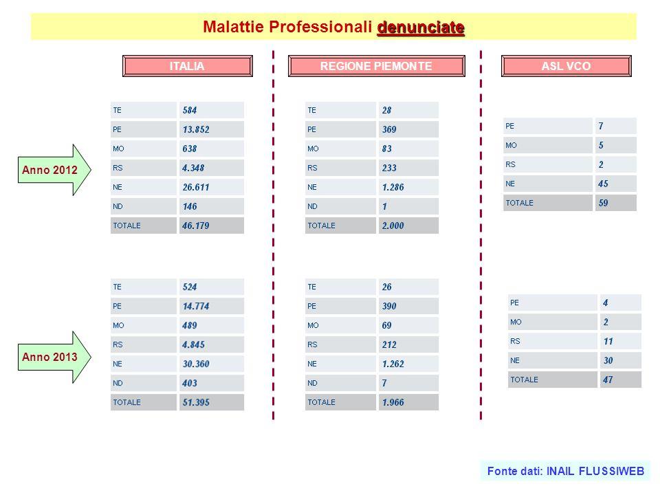 denunciate Malattie Professionali denunciate Anno 2012 Anno 2013 ITALIAASL VCOREGIONE PIEMONTE Fonte dati: INAIL FLUSSIWEB