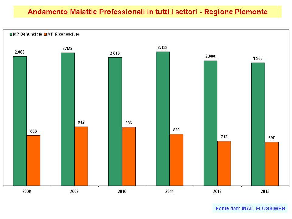 Andamento Malattie Professionali in tutti i settori - Regione Piemonte Fonte dati: INAIL FLUSSIWEB