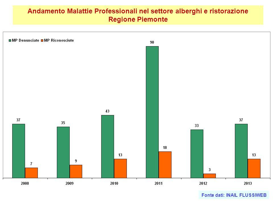 Andamento Malattie Professionali nel settore alberghi e ristorazione Regione Piemonte Fonte dati: INAIL FLUSSIWEB