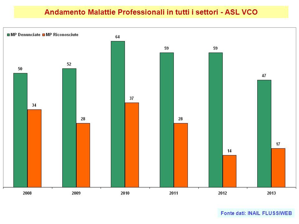 Andamento Malattie Professionali in tutti i settori - ASL VCO Fonte dati: INAIL FLUSSIWEB