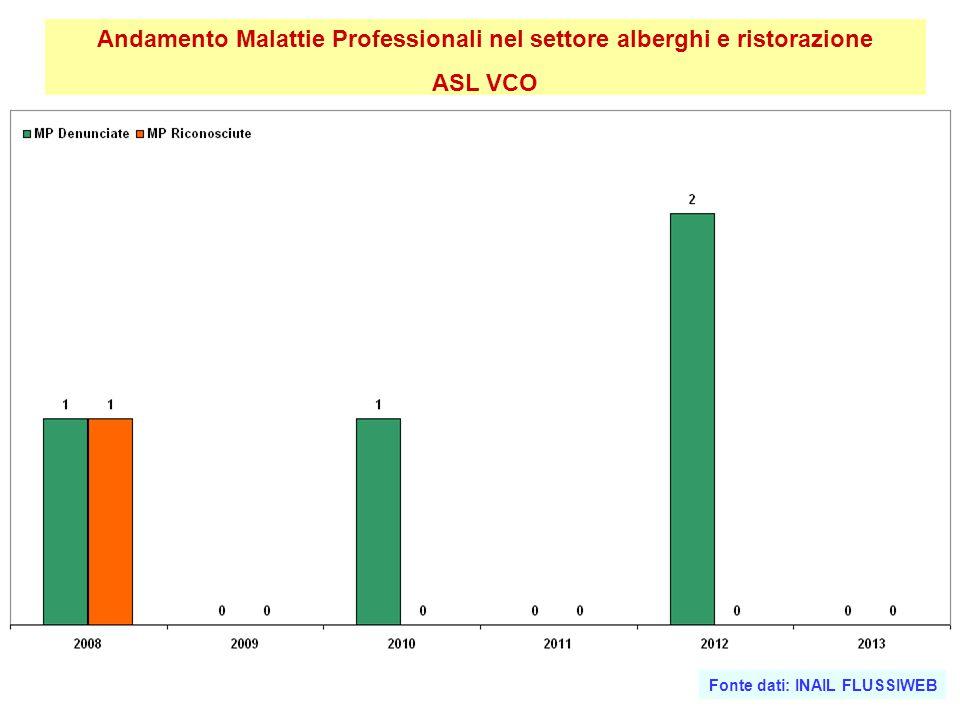 Andamento Malattie Professionali nel settore alberghi e ristorazione ASL VCO Fonte dati: INAIL FLUSSIWEB