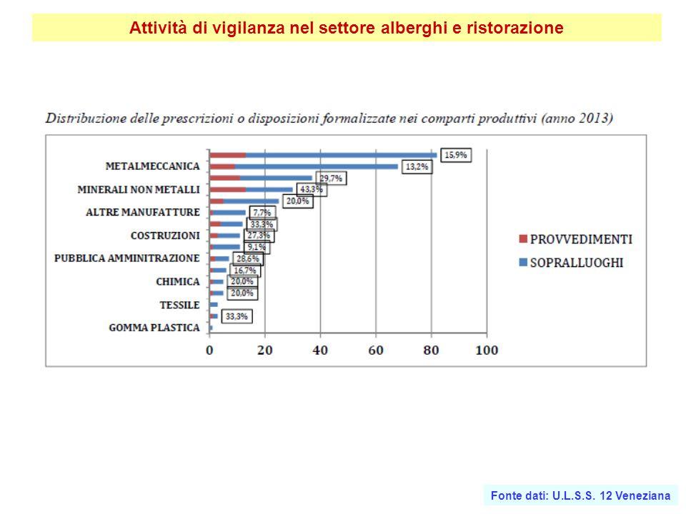 Attività di vigilanza nel settore alberghi e ristorazione Fonte dati: U.L.S.S. 12 Veneziana