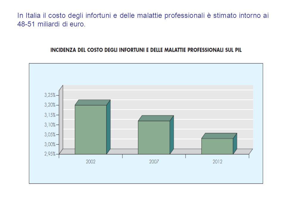 Fonte dati – SpresalWEB Infortuni denunciati nel settore alberghiero e ristorazione nell'ASL VCO in occasione di lavoro Infortuni in occasione di lavoro suddivisi per mansione (solo uomini) con prognosi < 40 gg
