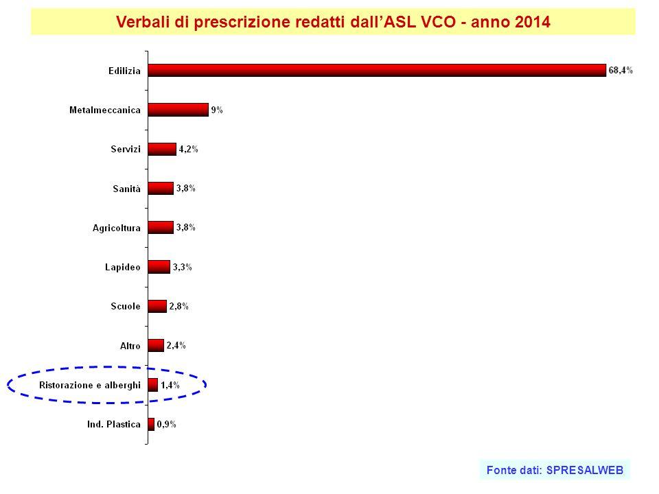 Verbali di prescrizione redatti dall'ASL VCO - anno 2014 Fonte dati: SPRESALWEB