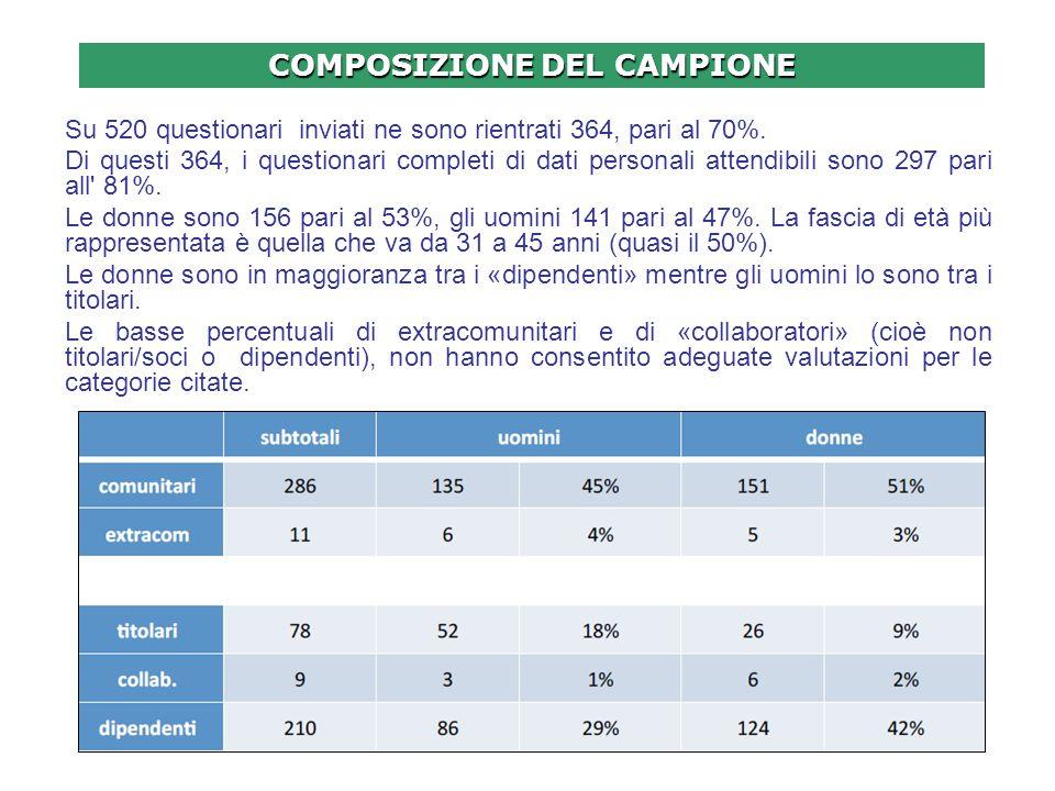COMPOSIZIONE DEL CAMPIONE Su 520 questionari inviati ne sono rientrati 364, pari al 70%.