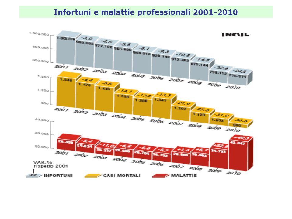 Infortuni e malattie professionali 2001-2010
