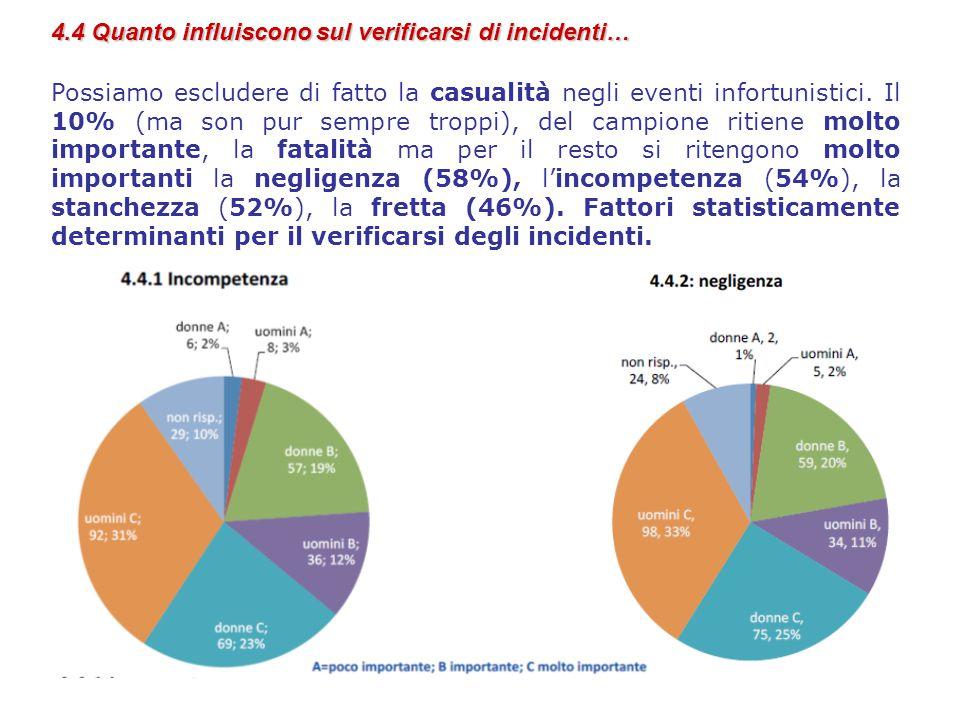 4.4 Quanto influiscono sul verificarsi di incidenti… Possiamo escludere di fatto la casualità negli eventi infortunistici.