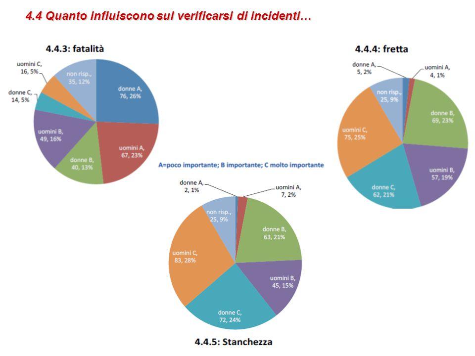 4.4 Quanto influiscono sul verificarsi di incidenti…