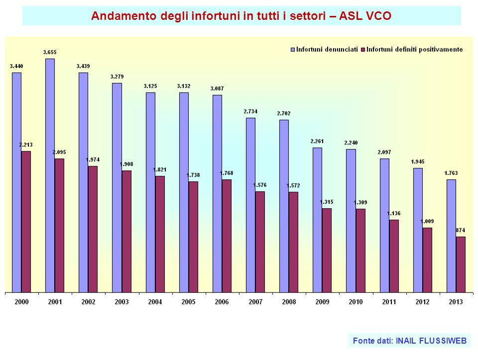 Andamento degli infortuni in tutti i settori – ASL VCO Fonte dati: INAIL FLUSSIWEB
