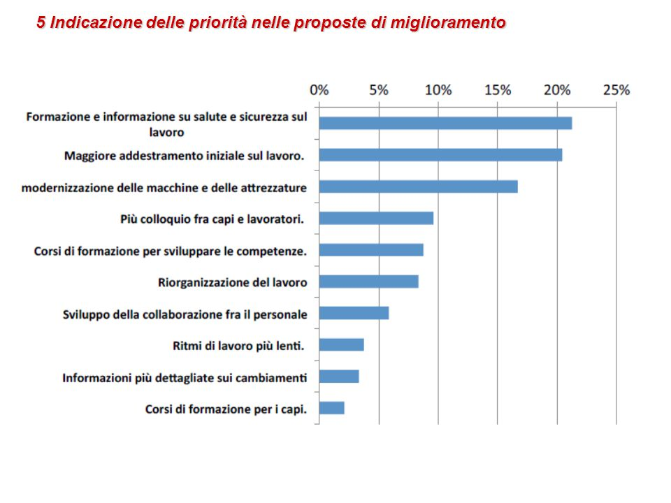 5 Indicazione delle priorità nelle proposte di miglioramento